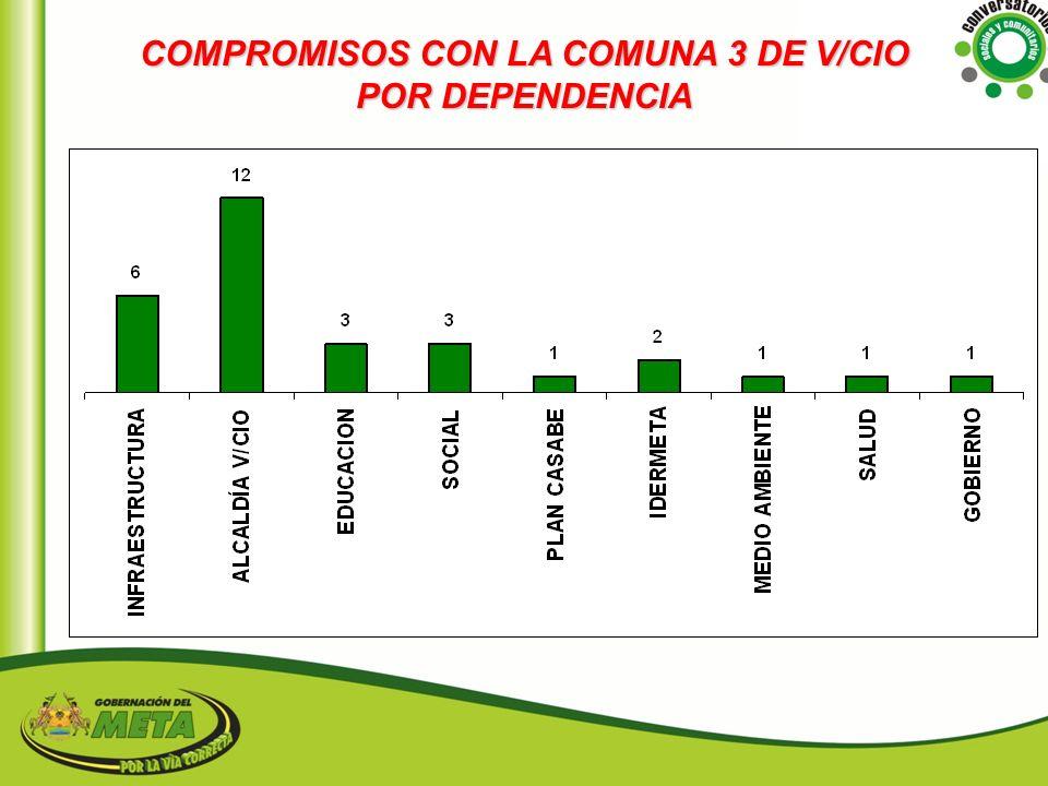 COMPROMISOS CON LA COMUNA 3 DE V/CIO