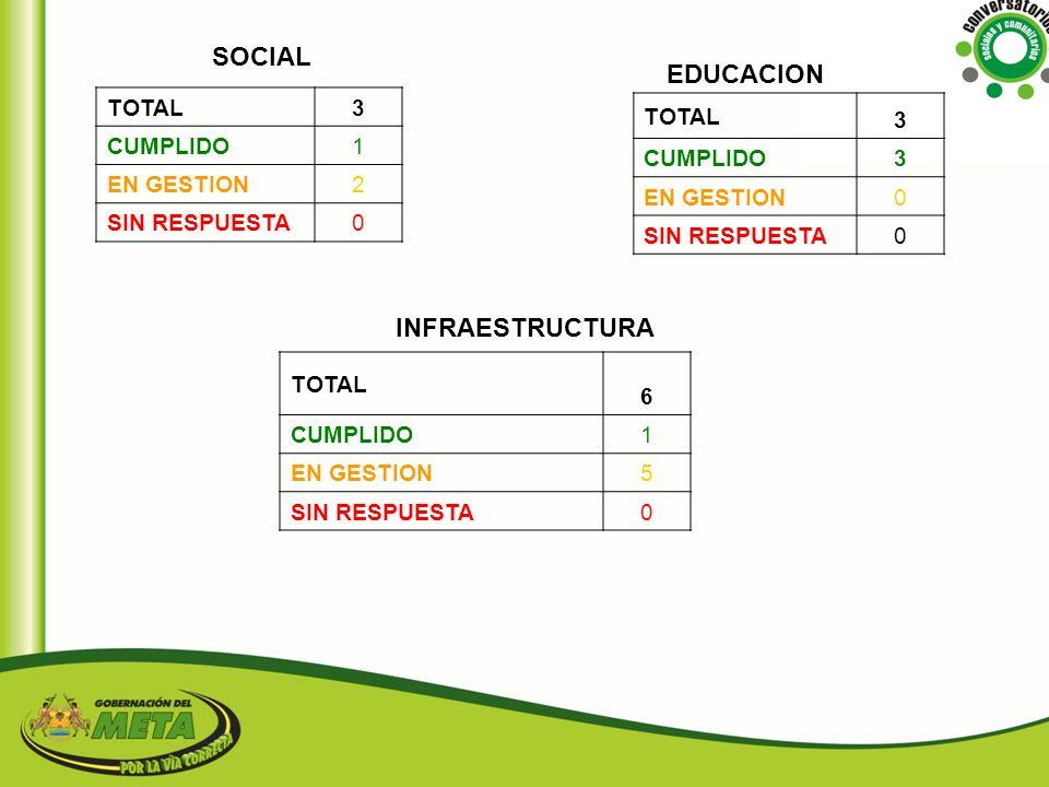 SOCIAL EDUCACION INFRAESTRUCTURA 3 3 TOTAL TOTAL 1 CUMPLIDO CUMPLIDO 2