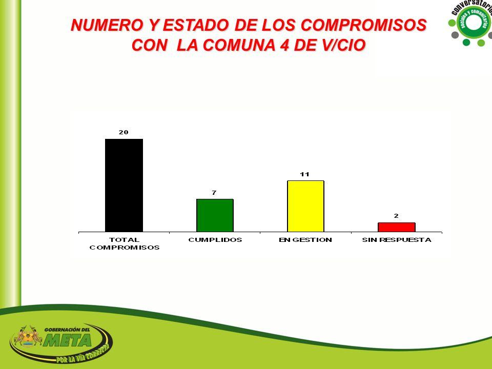 NUMERO Y ESTADO DE LOS COMPROMISOS CON LA COMUNA 4 DE V/CIO