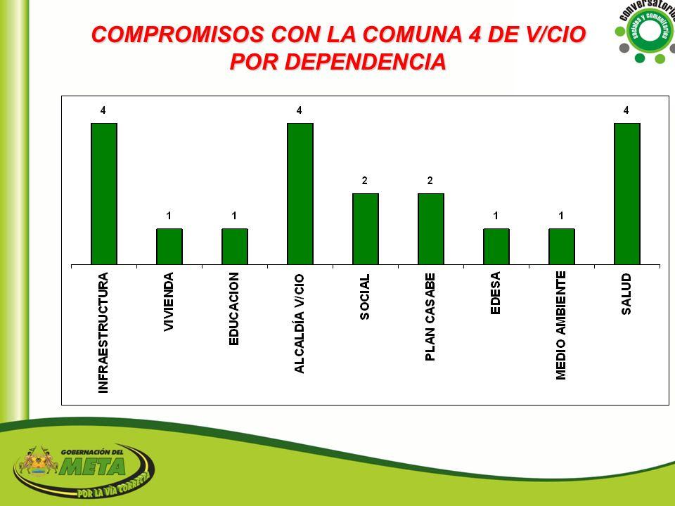 COMPROMISOS CON LA COMUNA 4 DE V/CIO