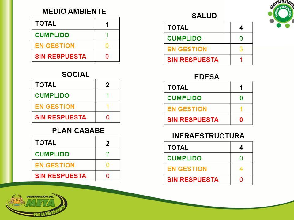 MEDIO AMBIENTE SALUD SOCIAL EDESA PLAN CASABE INFRAESTRUCTURA TOTAL 1