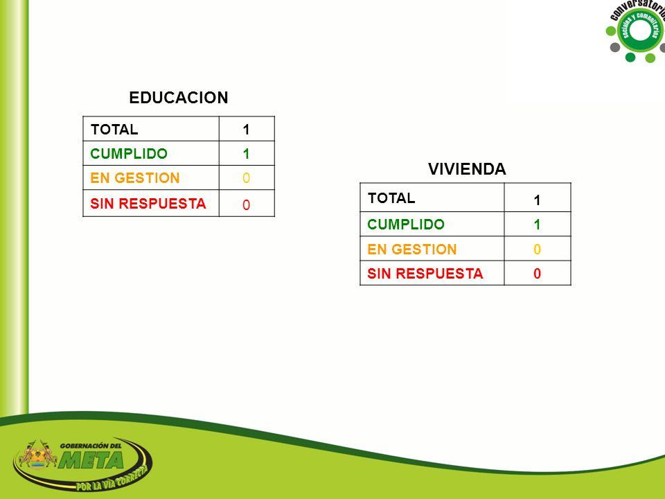 EDUCACION VIVIENDA 1 TOTAL CUMPLIDO EN GESTION 1 TOTAL SIN RESPUESTA