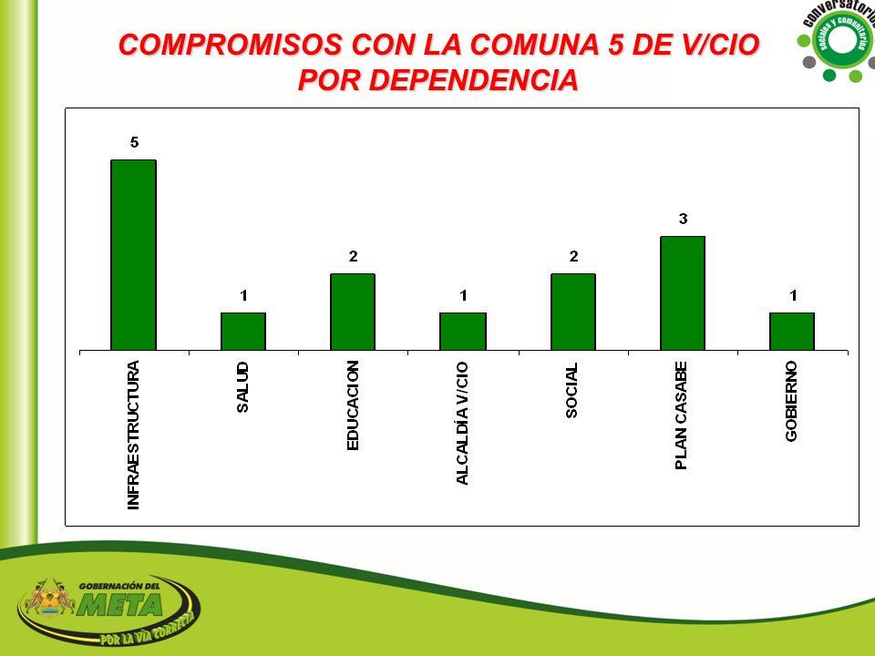 COMPROMISOS CON LA COMUNA 5 DE V/CIO