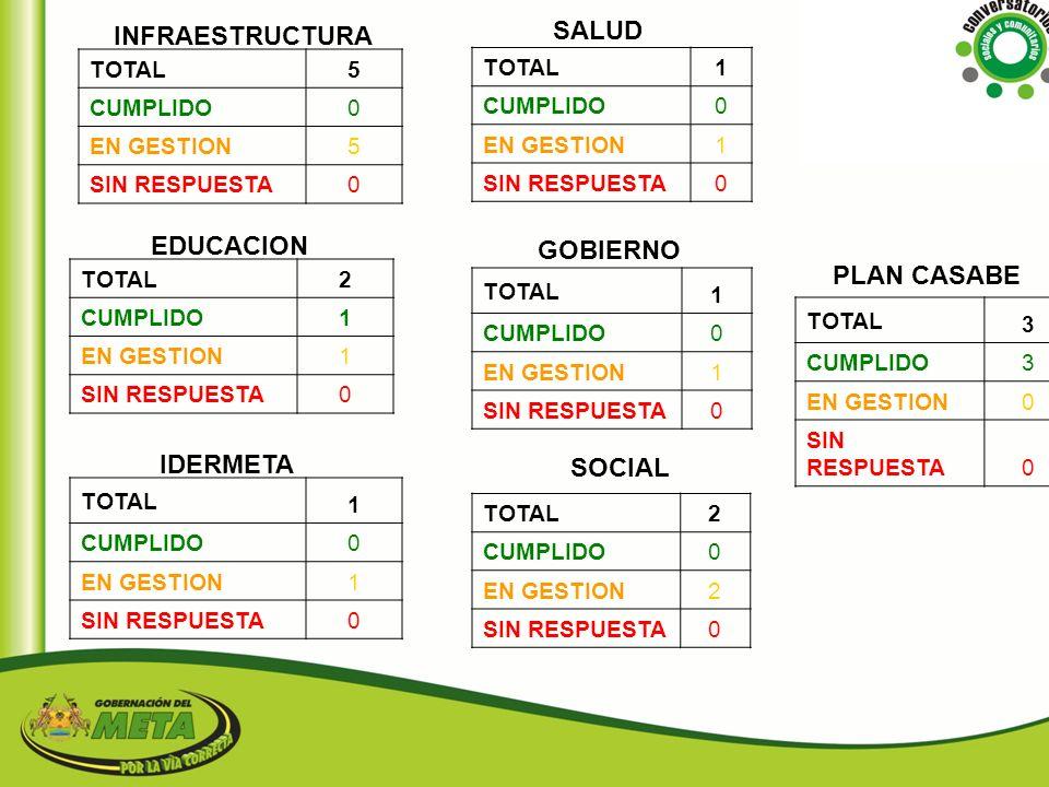 SALUD INFRAESTRUCTURA EDUCACION GOBIERNO PLAN CASABE IDERMETA SOCIAL