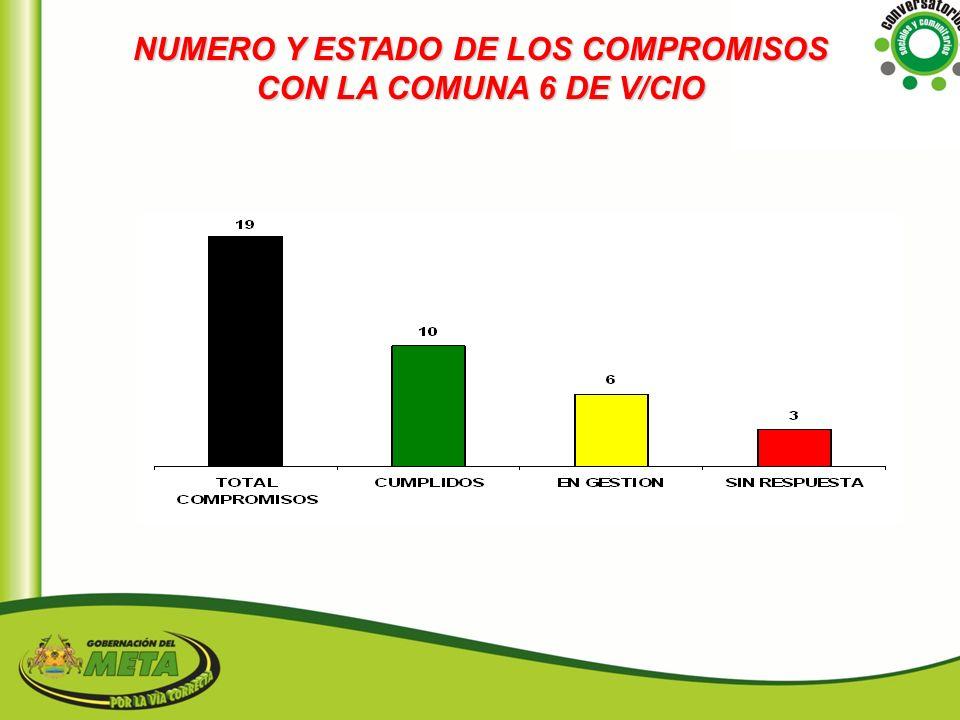 NUMERO Y ESTADO DE LOS COMPROMISOS CON LA COMUNA 6 DE V/CIO