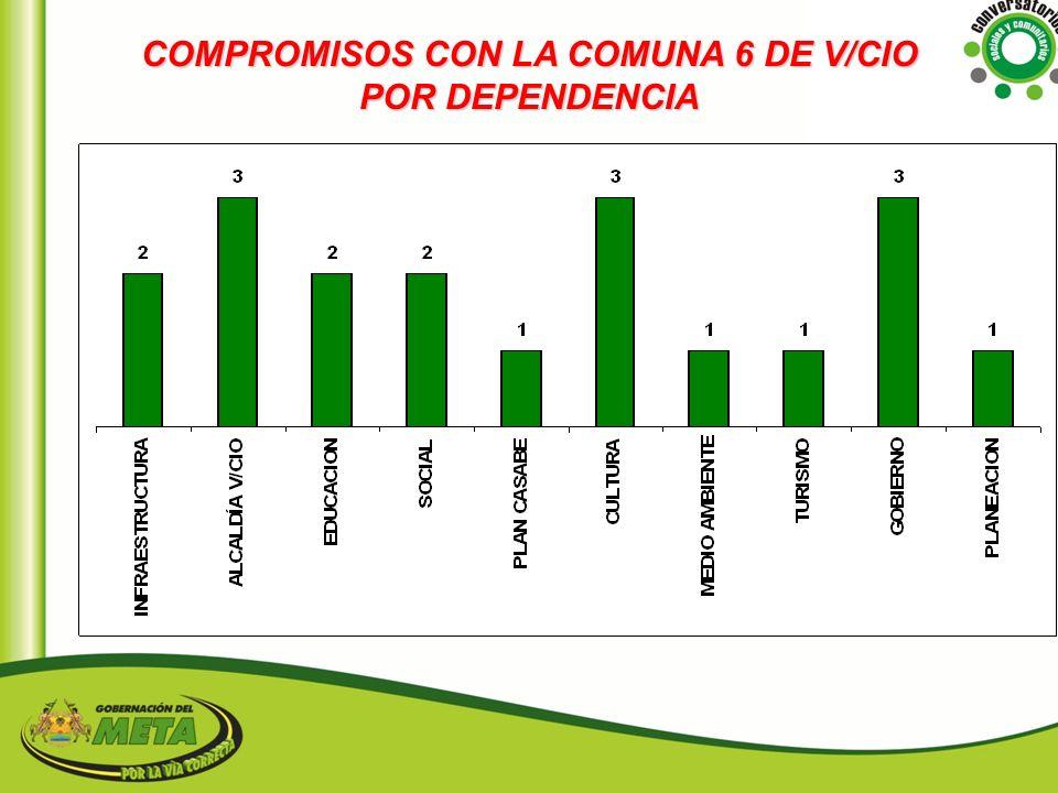 COMPROMISOS CON LA COMUNA 6 DE V/CIO