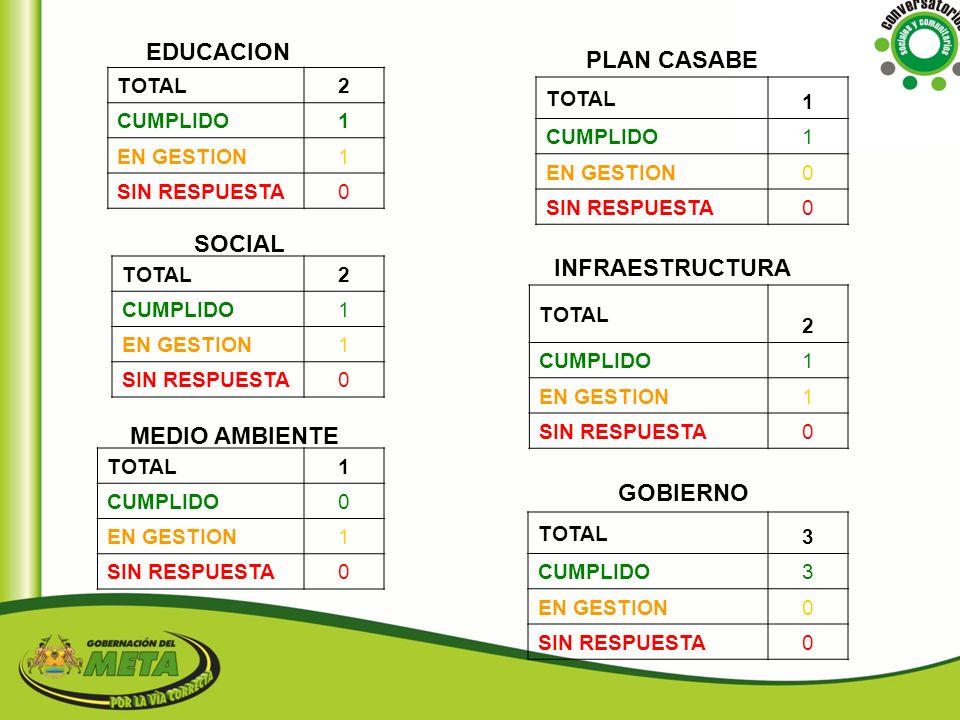 EDUCACION PLAN CASABE SOCIAL INFRAESTRUCTURA MEDIO AMBIENTE GOBIERNO