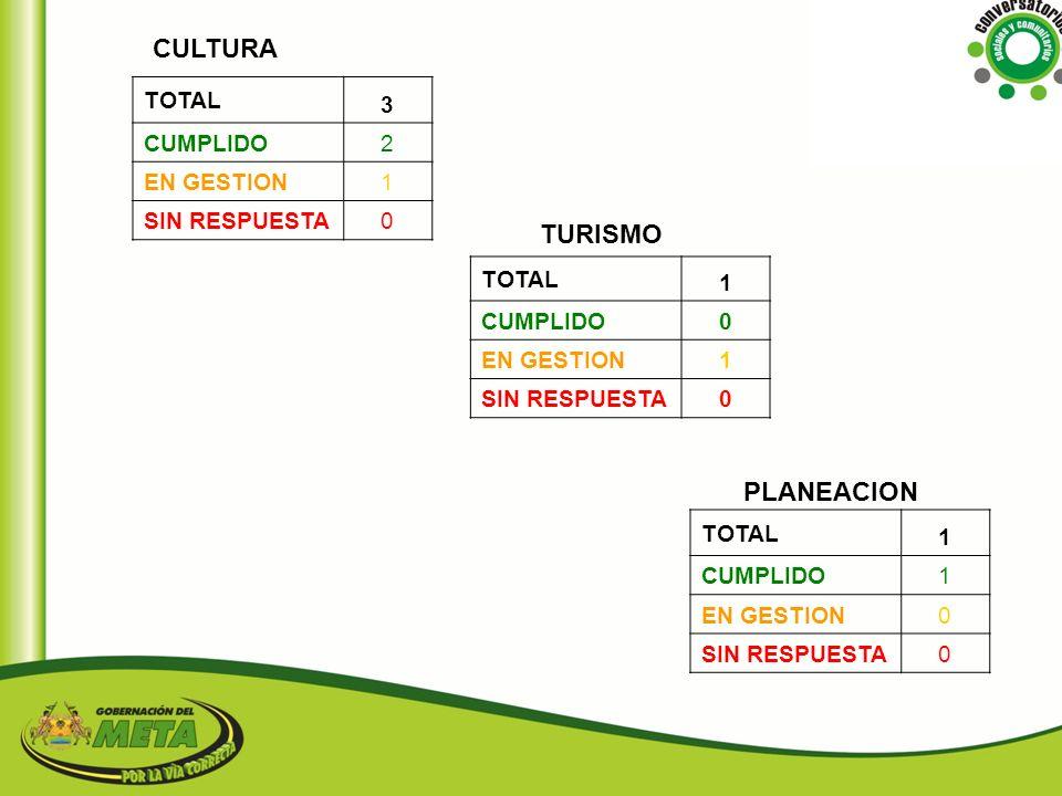 CULTURA TURISMO PLANEACION 3 TOTAL 2 CUMPLIDO 1 EN GESTION