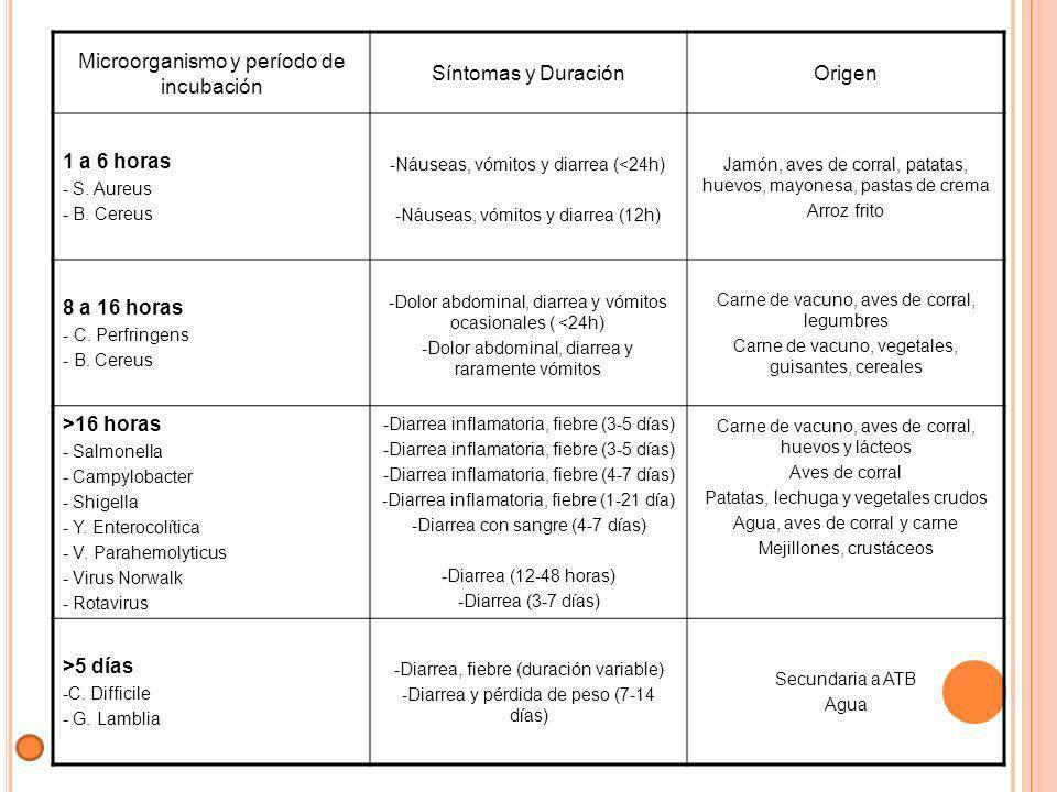 Microorganismo y período de incubación Síntomas y Duración Origen