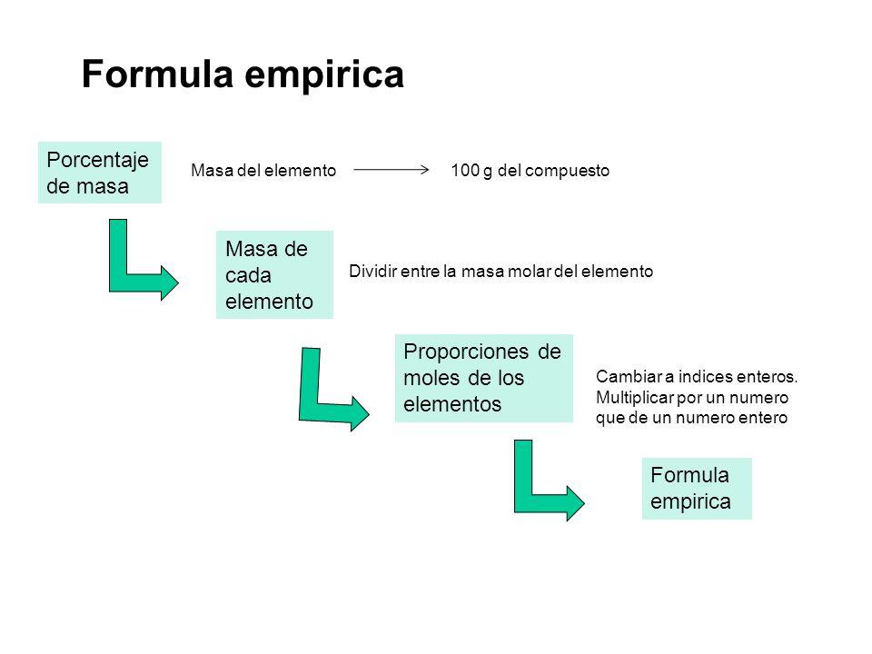 Formula empirica Porcentaje de masa Masa de cada elemento