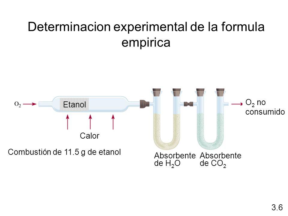 Determinacion experimental de la formula empirica