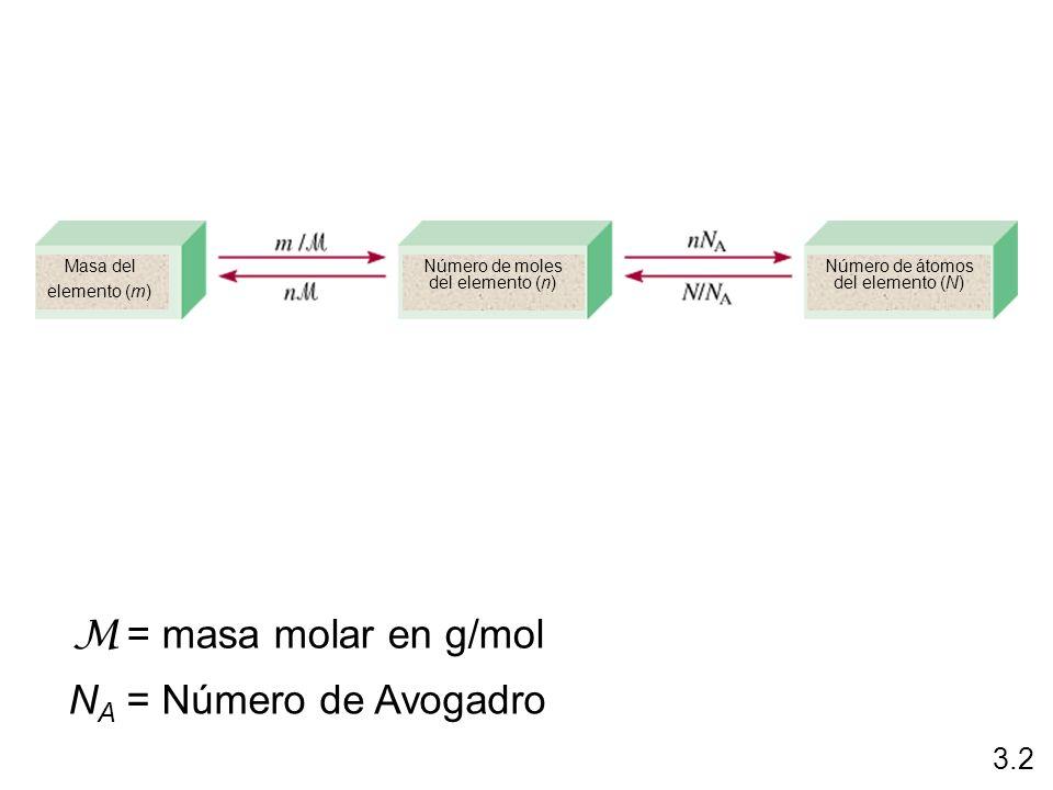 = masa molar en g/mol M NA = Número de Avogadro 3.2 Masa del