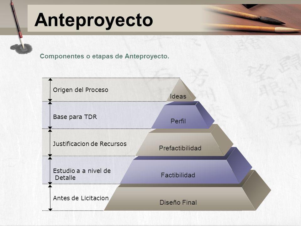 Anteproyecto Componentes o etapas de Anteproyecto. Ideas Perfil