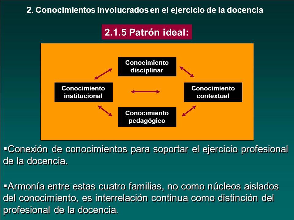 2. Conocimientos involucrados en el ejercicio de la docencia