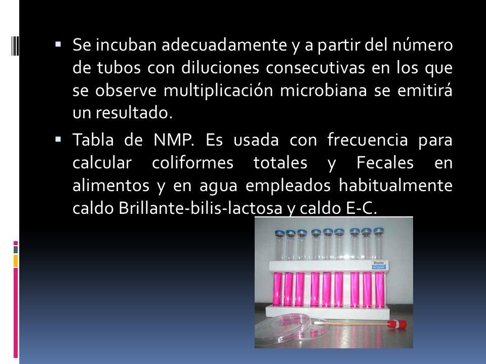 Se incuban adecuadamente y a partir del número de tubos con diluciones consecutivas en los que se observe multiplicación microbiana se emitirá un resultado.