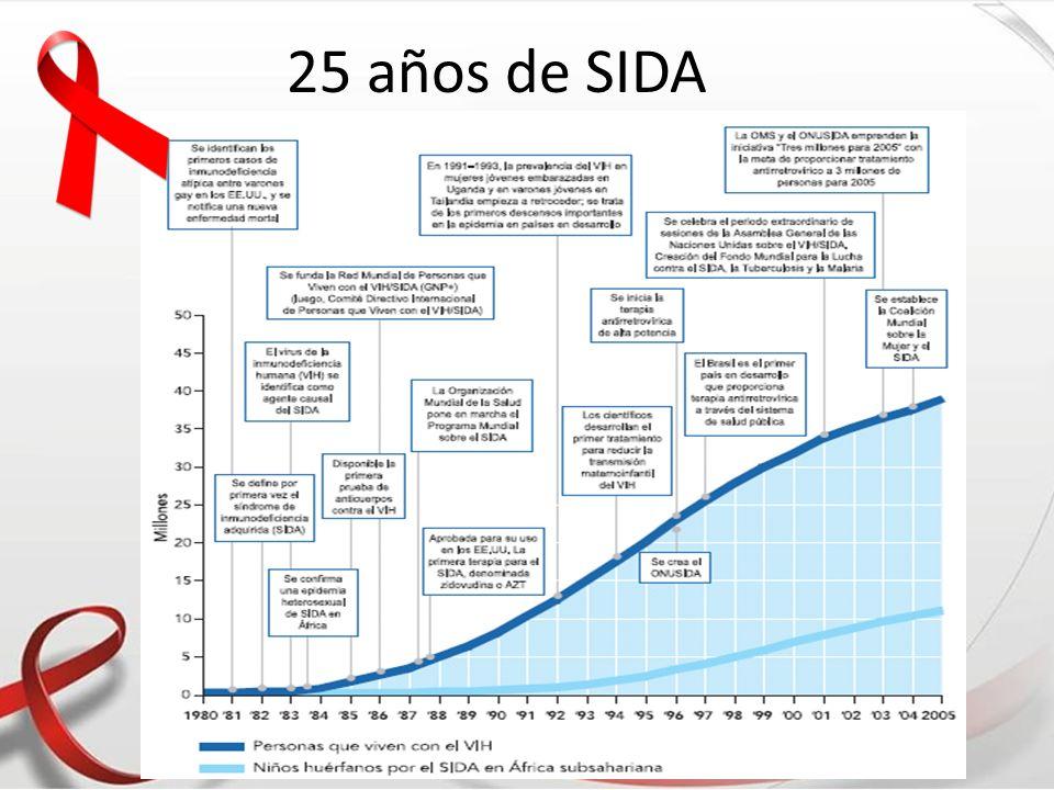 25 años de SIDA