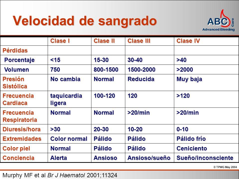 Velocidad de sangrado Clase I Clase II Clase III Clase IV Pérdidas