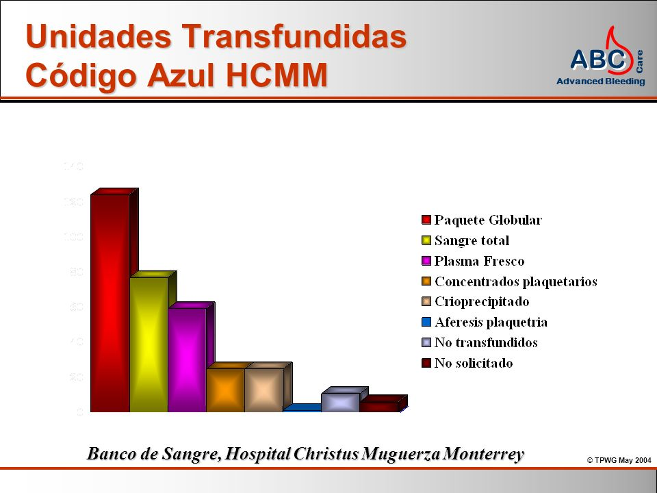 Unidades Transfundidas Código Azul HCMM