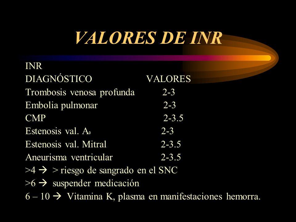 VALORES DE INR INR DIAGNÓSTICO VALORES Trombosis venosa profunda 2-3