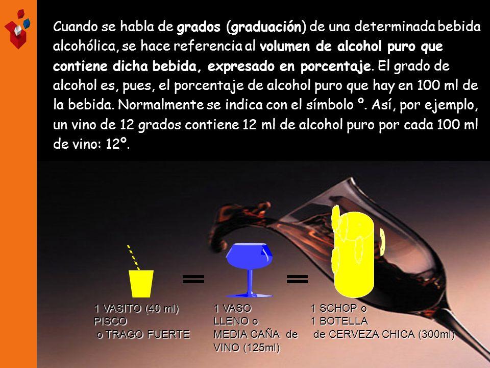 Cuando se habla de grados (graduación) de una determinada bebida alcohólica, se hace referencia al volumen de alcohol puro que contiene dicha bebida, expresado en porcentaje. El grado de alcohol es, pues, el porcentaje de alcohol puro que hay en 100 ml de la bebida. Normalmente se indica con el símbolo º. Así, por ejemplo, un vino de 12 grados contiene 12 ml de alcohol puro por cada 100 ml de vino: 12º.