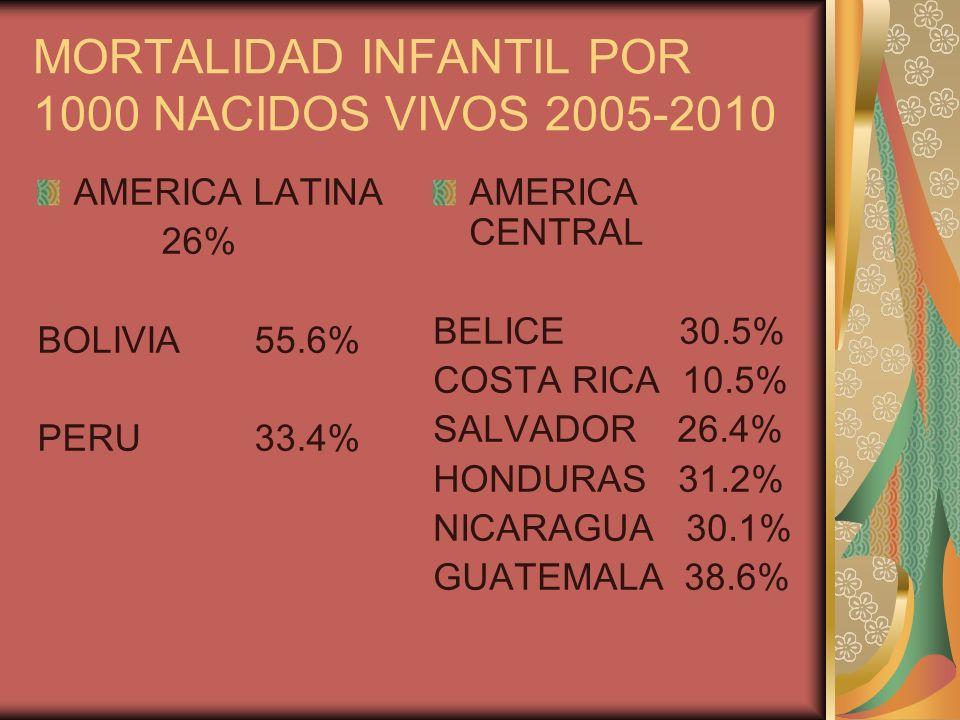 MORTALIDAD INFANTIL POR 1000 NACIDOS VIVOS 2005-2010