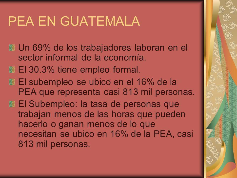 PEA EN GUATEMALAUn 69% de los trabajadores laboran en el sector informal de la economía. El 30.3% tiene empleo formal.