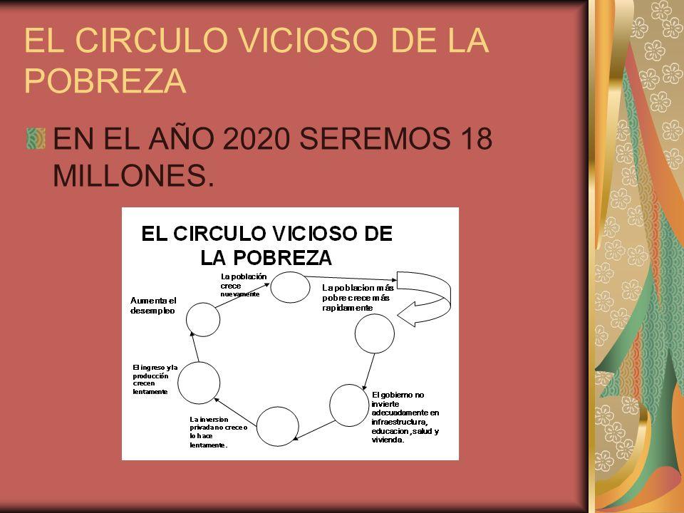 EL CIRCULO VICIOSO DE LA POBREZA