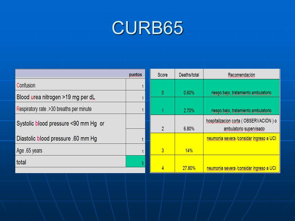 CURB65