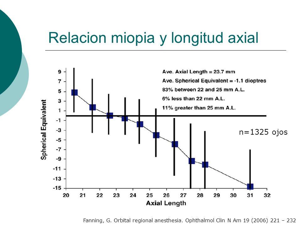 Relacion miopia y longitud axial