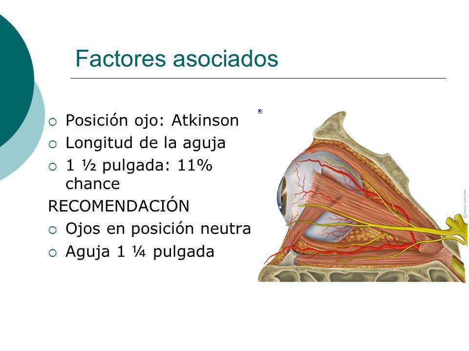 Factores asociados Posición ojo: Atkinson Longitud de la aguja