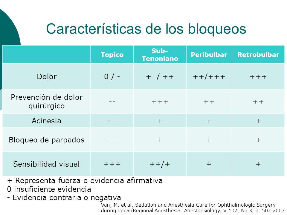Características de los bloqueos