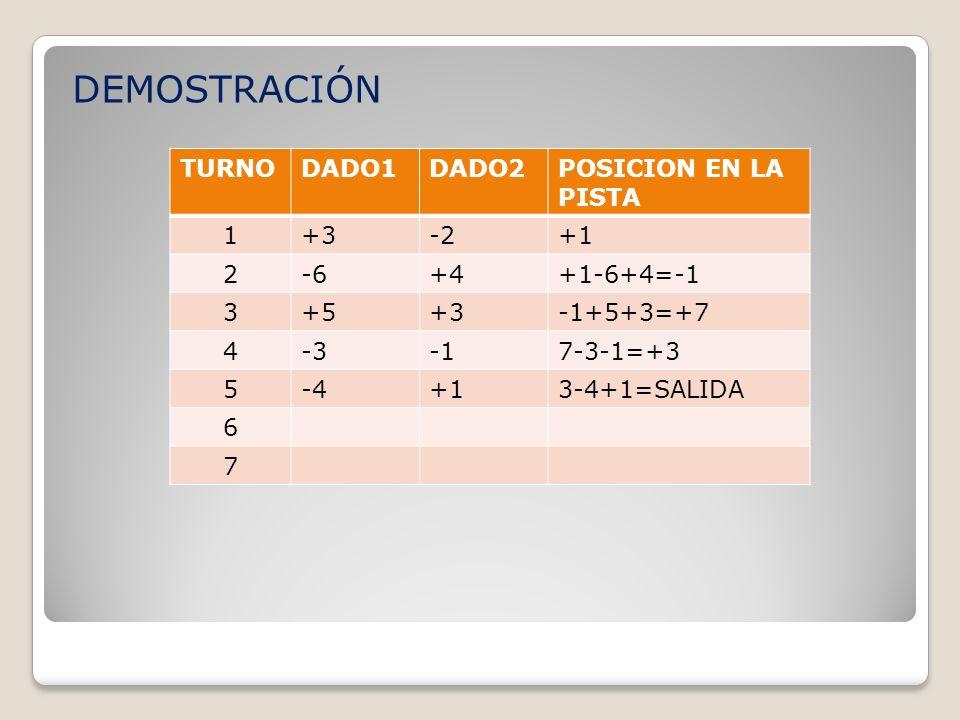 DEMOSTRACIÓN TURNO DADO1 DADO2 POSICION EN LA PISTA 1 +3 -2 +1 2 -6 +4