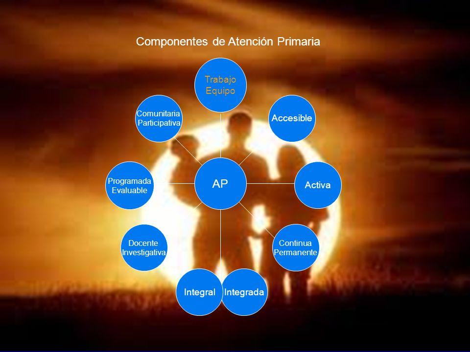 Componentes de Atención Primaria