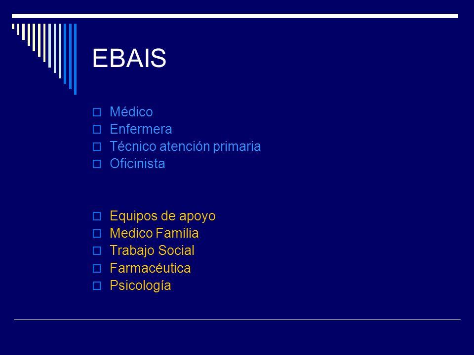 EBAIS Médico Enfermera Técnico atención primaria Oficinista