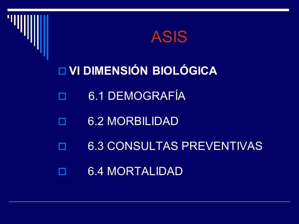 ASIS VI DIMENSIÓN BIOLÓGICA 6.1 DEMOGRAFÍA 6.2 MORBILIDAD