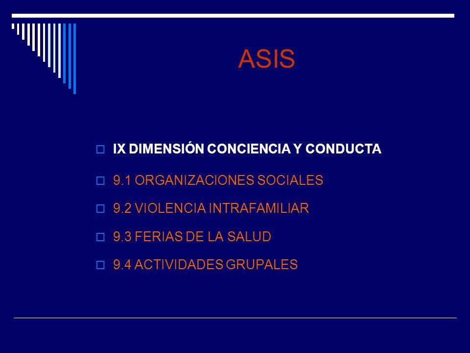 ASIS IX DIMENSIÓN CONCIENCIA Y CONDUCTA 9.1 ORGANIZACIONES SOCIALES