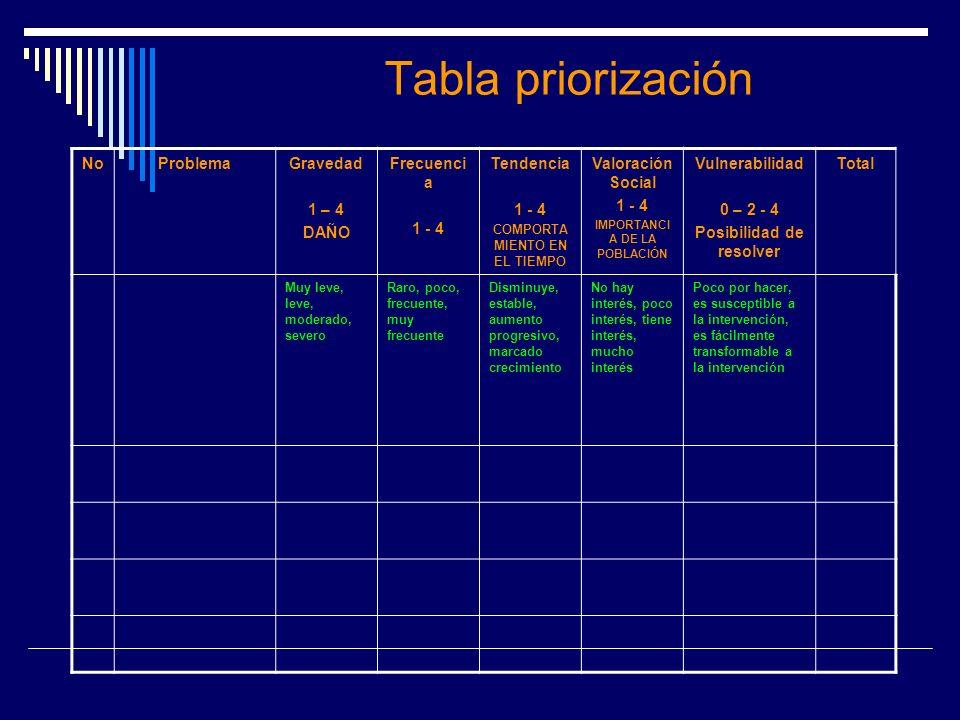 Tabla priorización No Problema Gravedad 1 – 4 DAÑO Frecuencia 1 - 4