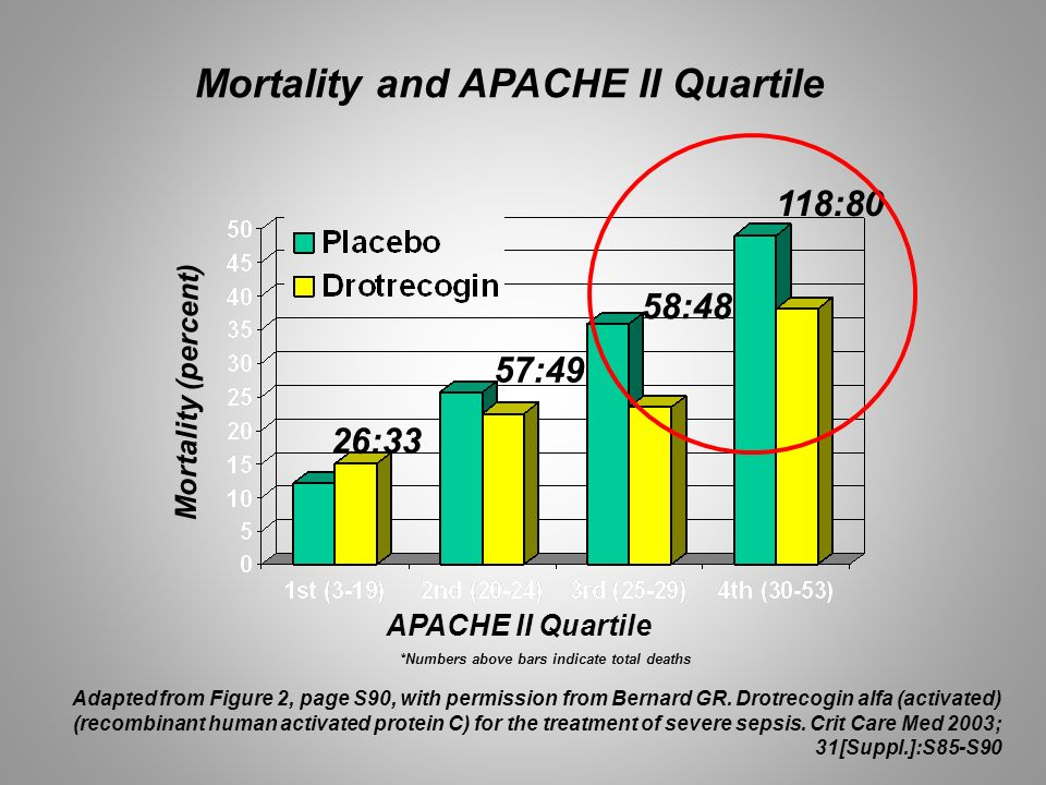 Mortality and APACHE II Quartile