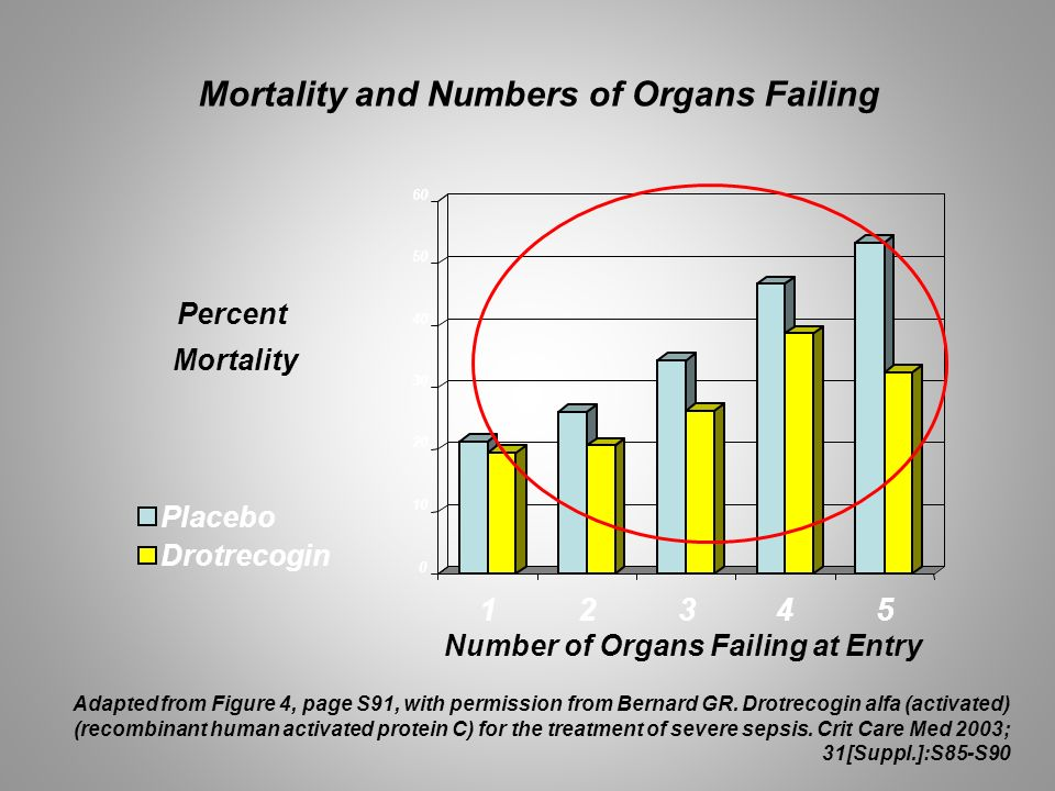 Mortality and Numbers of Organs Failing