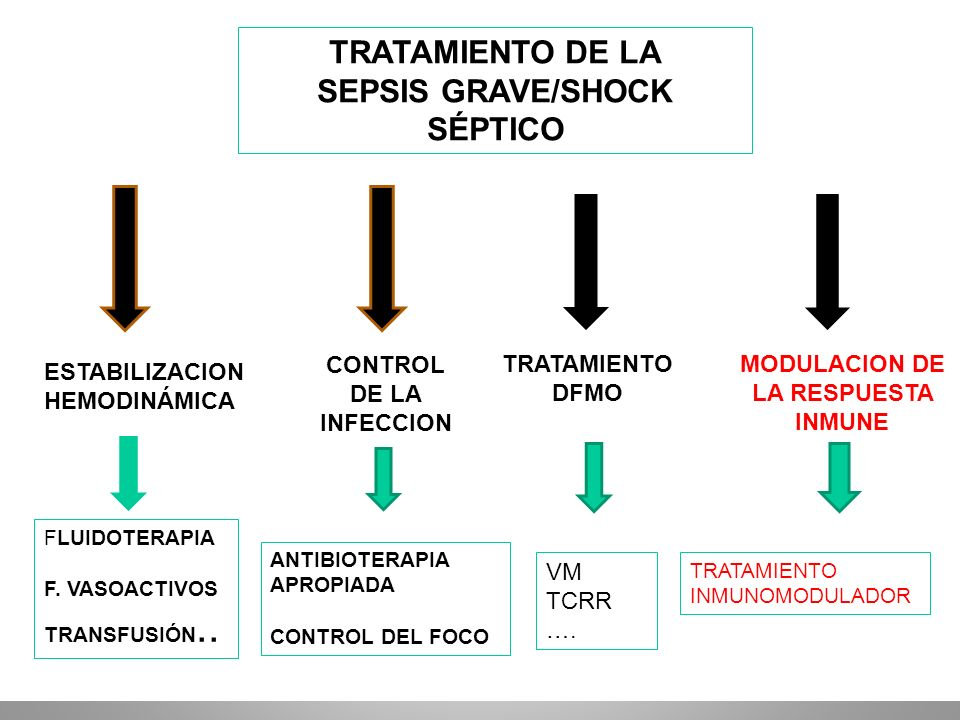 TRATAMIENTO DE LA SEPSIS GRAVE/SHOCK SÉPTICO