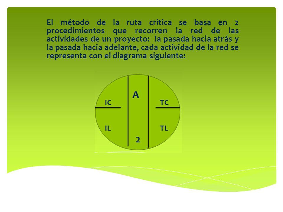 El método de la ruta critica se basa en 2 procedimientos que recorren la red de las actividades de un proyecto: la pasada hacia atrás y la pasada hacia adelante, cada actividad de la red se representa con el diagrama siguiente: