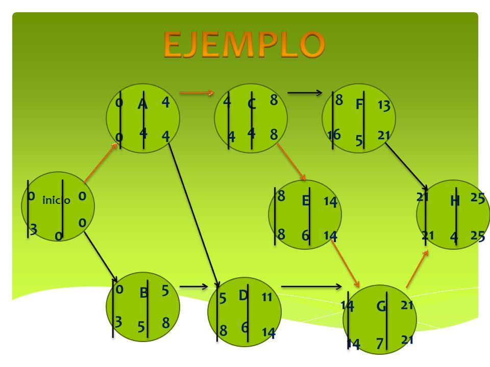 EJEMPLO4. 4. 8. 8. A. C. F. 13. 4. 4. 4. 4. 8. 16. 21. 5. 8. 21. 25. inicio. E. 14. H. 3. 8. 6. 14.