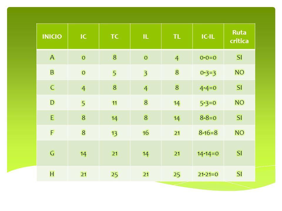 INICIO IC. TC. IL. TL. IC-IL. Ruta critica. A. 8. 4. 0-0=0. SI. B. 5. 3. 0-3=3. NO. C.