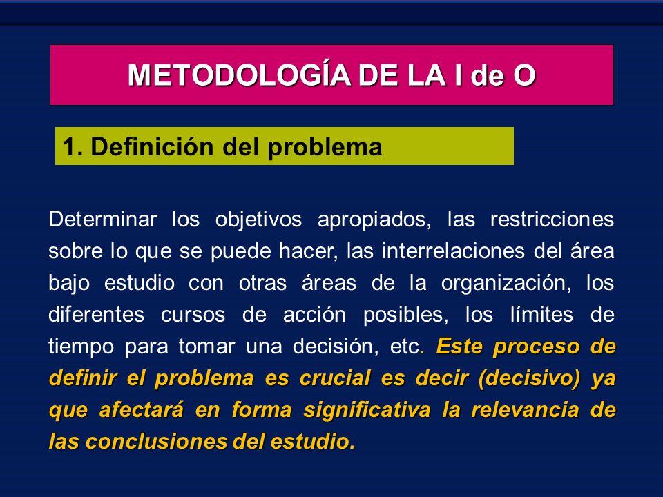 METODOLOGÍA DE LA I de O 1. Definición del problema