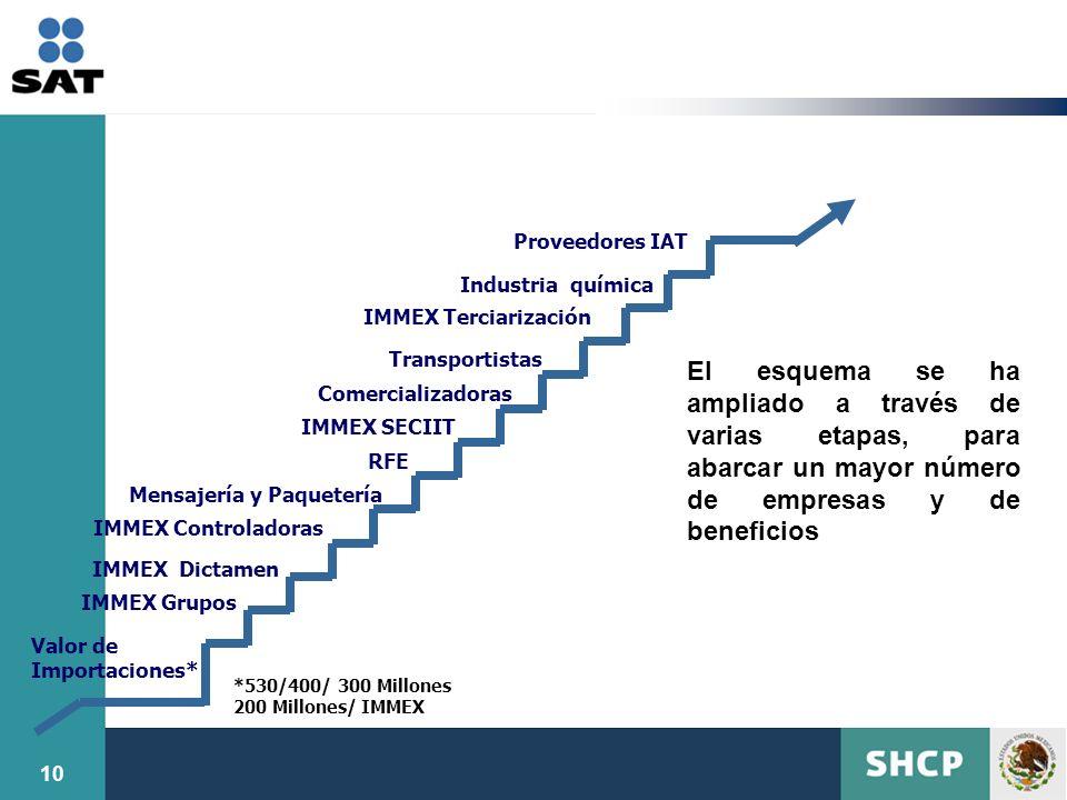 Proveedores IAT Industria química. IMMEX Terciarización. Transportistas.