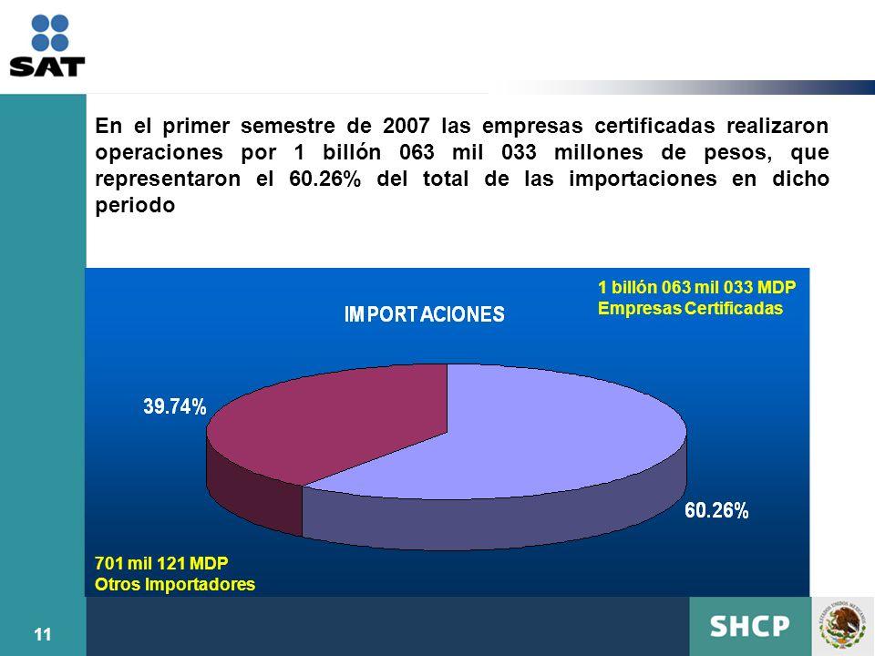 En el primer semestre de 2007 las empresas certificadas realizaron operaciones por 1 billón 063 mil 033 millones de pesos, que representaron el 60.26% del total de las importaciones en dicho periodo