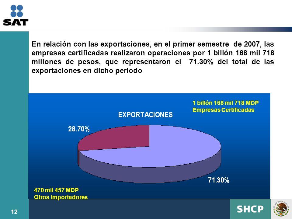 En relación con las exportaciones, en el primer semestre de 2007, las empresas certificadas realizaron operaciones por 1 billón 168 mil 718 millones de pesos, que representaron el 71.30% del total de las exportaciones en dicho periodo