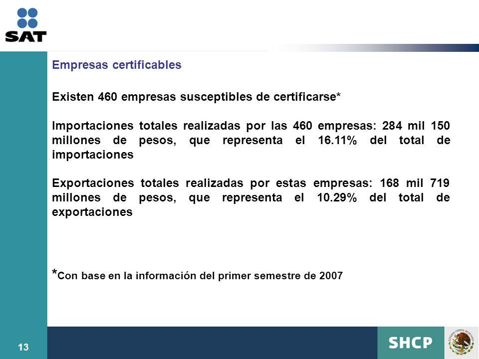 *Con base en la información del primer semestre de 2007
