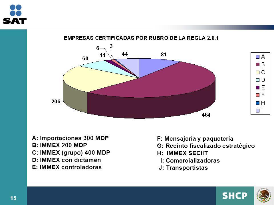 A: Importaciones 300 MDP B: IMMEX 200 MDP. C: IMMEX (grupo) 400 MDP. D: IMMEX con dictamen. E: IMMEX controladoras.