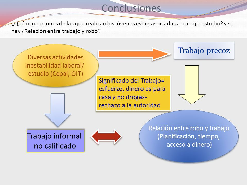 Conclusiones Trabajo precoz Trabajo informal no calificado